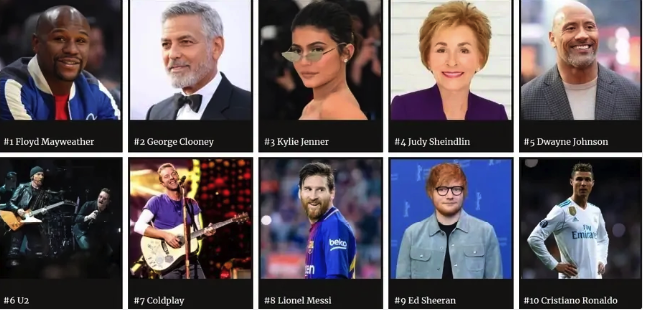 Forbes' 2018 list of world's highest-paid celebrities (Image courtesy Forbes)